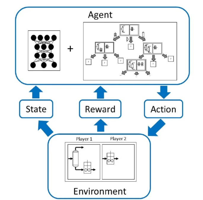 New Publication:  Automated synthesis of steady-state continuous processes using reinforcement learning