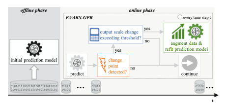 New Paper and Conference Talk about EVARS-GPR